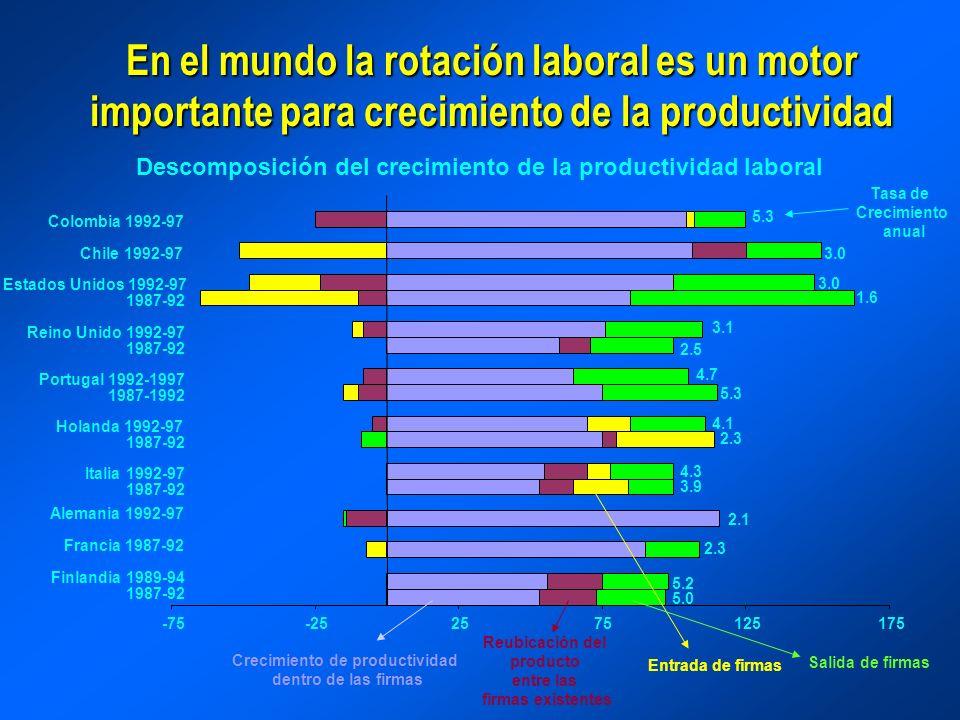 En el mundo la rotación laboral es un motor importante para crecimiento de la productividad Descomposición del crecimiento de la productividad laboral Tasa de Crecimiento anual Crecimiento de productividad dentro de las firmas Reubicación del producto entre las firmas existentes Entrada de firmas Salida de firmas 5.3 4.1 4.3 3.9 2.1 2.3 5.2 5.0 4.7 2.5 3.1 1.6 3.0 5.3 2.3 -75-252575125175 1987-92 Finlandia 1989-94 Francia 1987-92 Alemania 1992-97 1987-92 Italia 1992-97 1987-92 Holanda 1992-97 1987-1992 Portugal 1992-1997 1987-92 Reino Unido 1992-97 1987-92 Estados Unidos 1992-97 Chile 1992-97 Colombia 1992-97