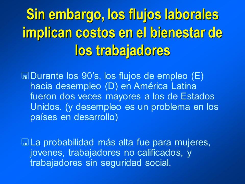 Sin embargo, los flujos laborales implican costos en el bienestar de los trabajadores <Durante los 90s, los flujos de empleo (E) hacia desempleo (D) en América Latina fueron dos veces mayores a los de Estados Unidos.