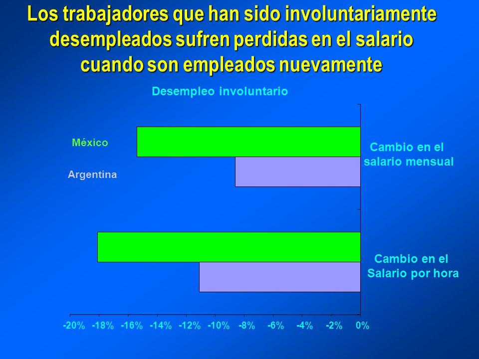 Los trabajadores que han sido involuntariamente desempleados sufren perdidas en el salario cuando son empleados nuevamente Desempleo involuntario -20%-18%-16%-14%-12%-10%-8%-6%-4%-2%0% Cambio en el salario mensual México Argentina Cambio en el Salario por hora