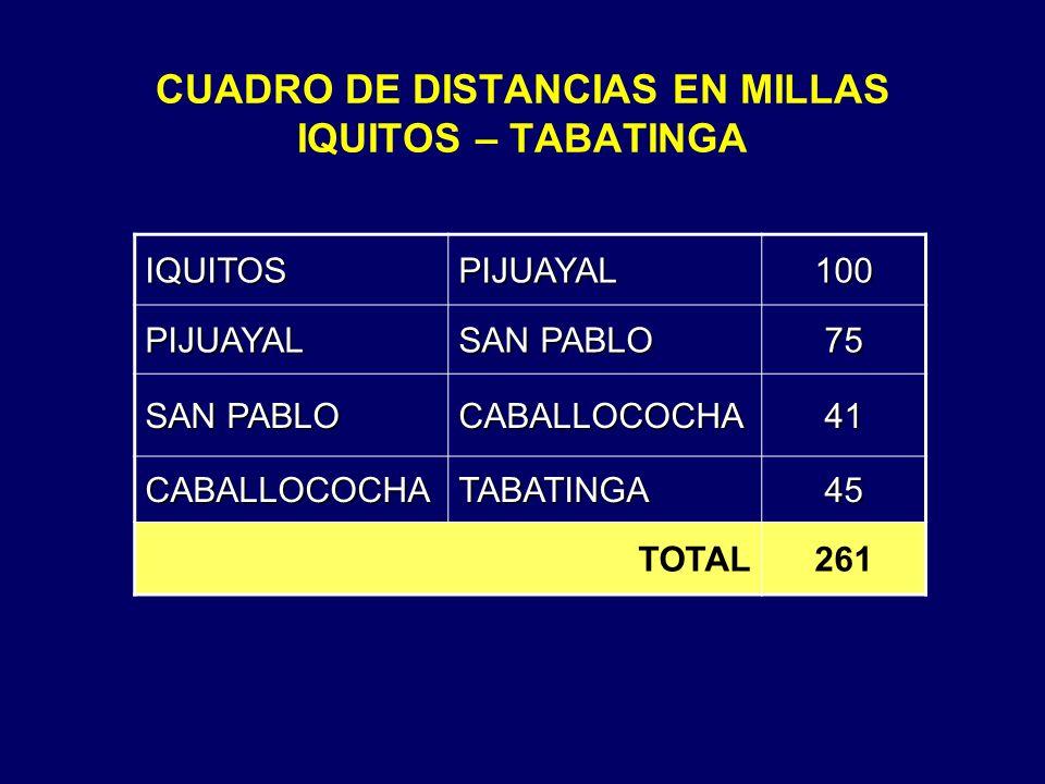 CUADRO DE DISTANCIAS EN MILLAS IQUITOS – TABATINGA IQUITOSPIJUAYAL100 PIJUAYAL SAN PABLO 75 CABALLOCOCHA41 CABALLOCOCHATABATINGA45 TOTAL261