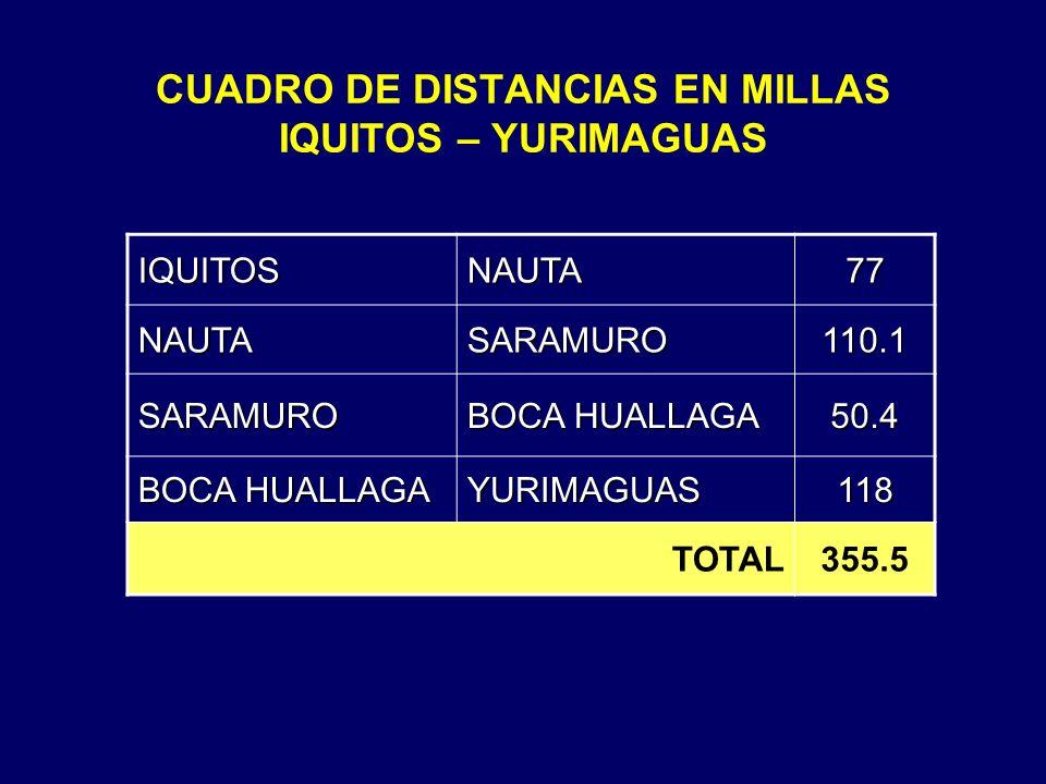 CUADRO DE DISTANCIAS EN MILLAS IQUITOS – YURIMAGUAS IQUITOSNAUTA77 NAUTASARAMURO110.1 SARAMURO BOCA HUALLAGA 50.4 YURIMAGUAS118 TOTAL355.5