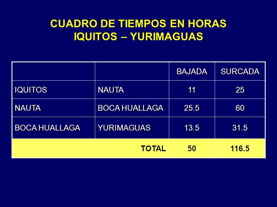 CUADRO DE TIEMPOS EN HORAS IQUITOS – YURIMAGUAS BAJADASURCADA IQUITOSNAUTA1125 NAUTA BOCA HUALLAGA 25.560 YURIMAGUAS13.531.5 TOTAL50116.5