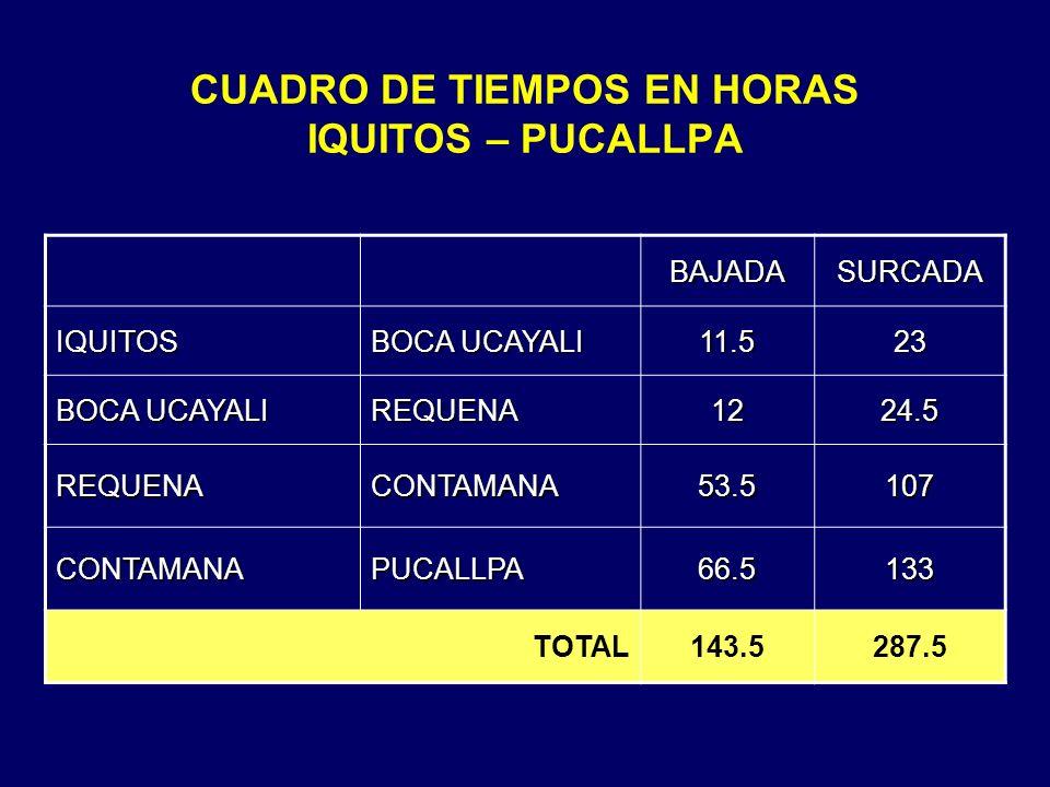 CUADRO DE TIEMPOS EN HORAS IQUITOS – PUCALLPA BAJADASURCADA IQUITOS BOCA UCAYALI 11.523 REQUENA1224.5 REQUENACONTAMANA53.5107 CONTAMANAPUCALLPA66.5133 TOTAL143.5287.5