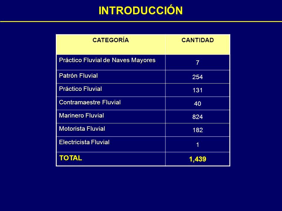 INTRODUCCIÓN CATEGORÍACANTIDAD Práctico Fluvial de Naves Mayores 7 Patrón Fluvial 254 Práctico Fluvial 131 Contramaestre Fluvial 40 Marinero Fluvial 824 Motorista Fluvial 182 Electricista Fluvial 1 TOTAL 1,439