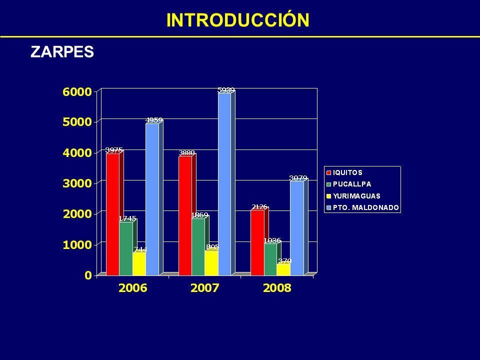 TERMINAL PORTUARIO DE IQUITOS Predominio del movimiento de carga de cabotaje En menor proporción se atiende carga de importación y exportación Rubros de mayor movilización: madera, combustible y productos de consumo masivo Durante el año 2007 se ejecutaron acciones comerciales para lograr el mayor aprovechamiento de las áreas de almacenamiento, logrando incrementar este servicio hasta en 11% 20072006Variación % Naves1,0781,286-16.17 Alto bordo 41300 Menores1,0471,285-16.42 Carga (TM)227,267206,7229.94 Exportación46,85549,945-6.19 Importación61,02355,8489.27 Cabotaje117,647100,87616.62 Contenedores (TEUs) 214252-15.08 Fuente: ENAPU S.A.