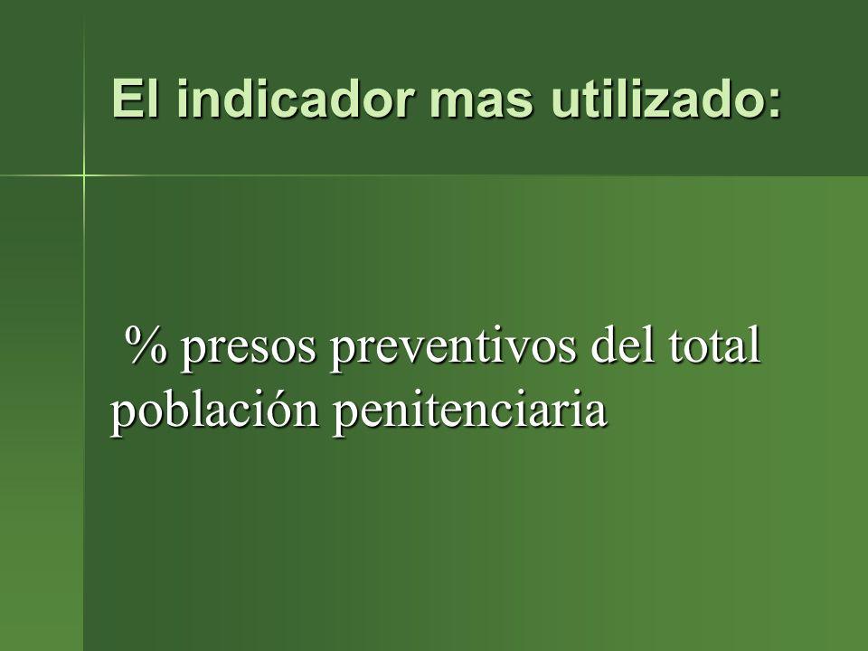 El indicador mas utilizado: % presos preventivos del total población penitenciaria % presos preventivos del total población penitenciaria