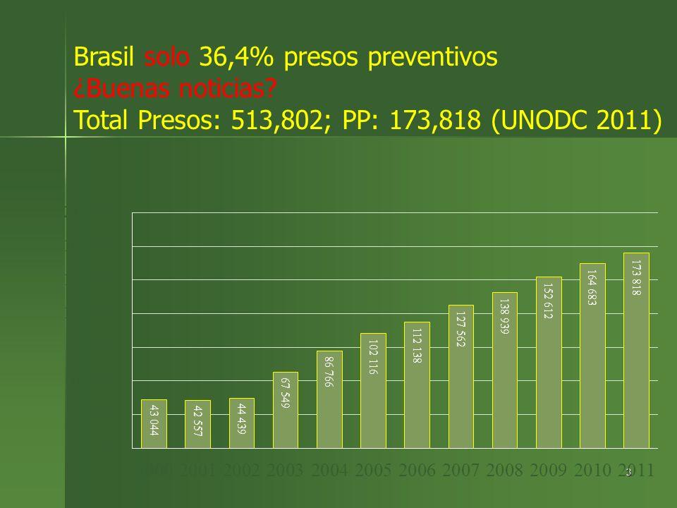 3 Brasil solo 36,4% presos preventivos ¿Buenas noticias? Total Presos: 513,802; PP: 173,818 (UNODC 2011)
