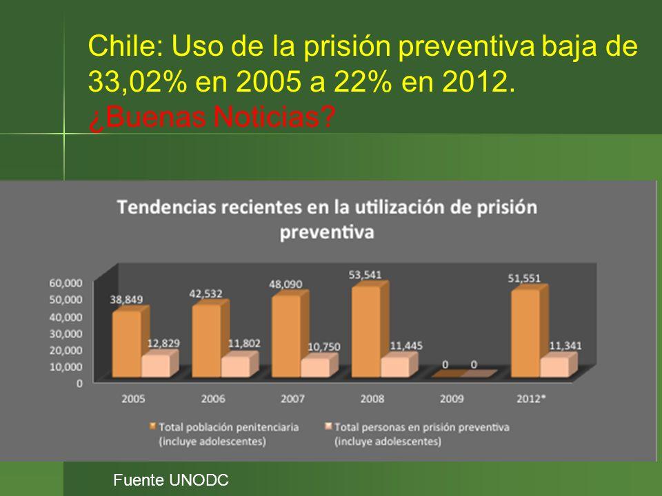 Chile: Uso de la prisión preventiva baja de 33,02% en 2005 a 22% en 2012. ¿Buenas Noticias? Fuente UNODC