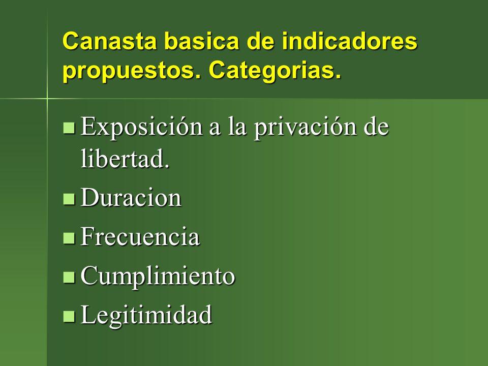 Canasta basica de indicadores propuestos. Categorias.
