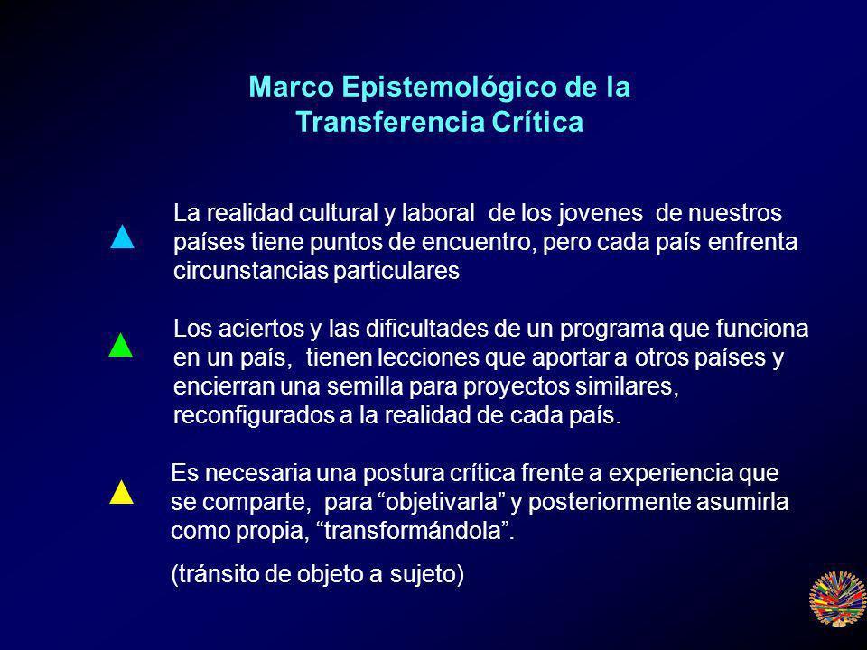 Marco Epistemológico de la Transferencia Crítica Es necesaria una postura crítica frente a experiencia que se comparte, para objetivarla y posteriormente asumirla como propia, transformándola.