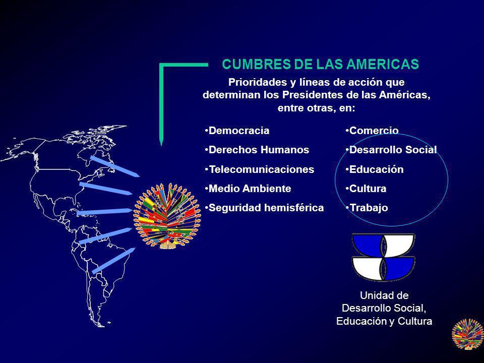 CUMBRES DE LAS AMERICAS Democracia Derechos Humanos Telecomunicaciones Medio Ambiente Seguridad hemisférica Comercio Desarrollo Social Educación Cultura Trabajo Prioridades y líneas de acción que determinan los Presidentes de las Américas, entre otras, en: Unidad de Desarrollo Social, Educación y Cultura