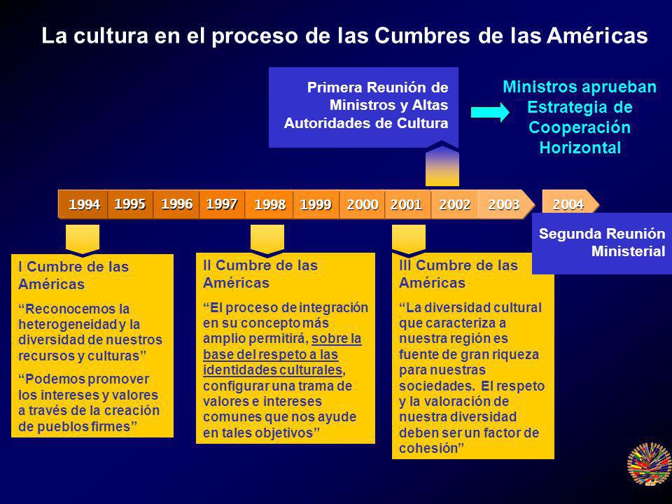 20022003200120001999199819971996199519942004 La cultura en el proceso de las Cumbres de las Américas Ministros aprueban Estrategia de Cooperación Horizontal Primera Reunión de Ministros y Altas Autoridades de Cultura I Cumbre de las Américas Reconocemos la heterogeneidad y la diversidad de nuestros recursos y culturas Podemos promover los intereses y valores a través de la creación de pueblos firmes II Cumbre de las Américas El proceso de integración en su concepto más amplio permitirá, sobre la base del respeto a las identidades culturales, configurar una trama de valores e intereses comunes que nos ayude en tales objetivos III Cumbre de las Américas La diversidad cultural que caracteriza a nuestra región es fuente de gran riqueza para nuestras sociedades.