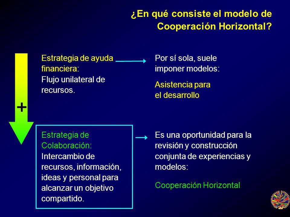 Estrategia de ayuda financiera: Flujo unilateral de recursos.