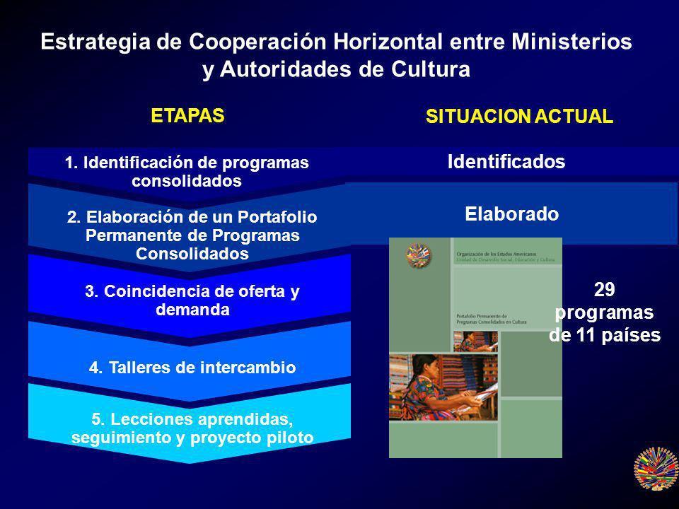 1. Identificación de programas consolidados 2.