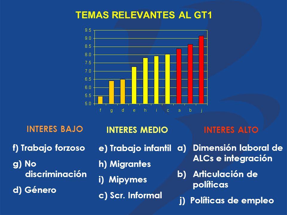 TEMAS RELEVANTES AL GT1 f) Trabajo forzoso g) No discriminación d) Género e) Trabajo infantil h) Migrantes i) Mipymes c) Scr.