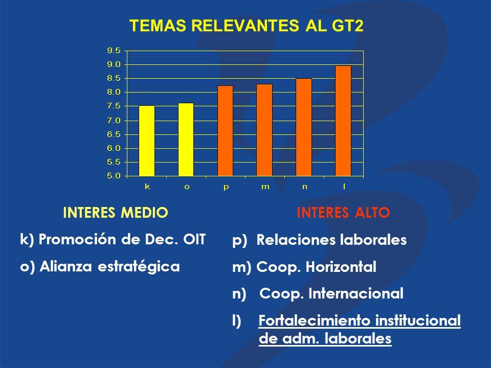 TEMAS RELEVANTES AL GT2 k) Promoción de Dec.