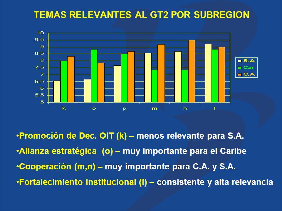 TEMAS RELEVANTES AL GT2 POR SUBREGION Promoción de Dec.