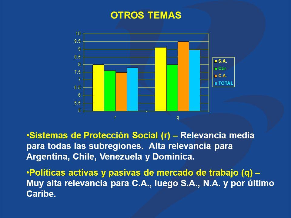 OTROS TEMAS Sistemas de Protección Social (r) – Relevancia media para todas las subregiones.