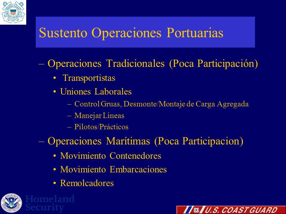 –Operaciones Tradicionales (Poca Participación) Transportistas Uniones Laborales –Control Gruas, Desmonte/Montaje de Carga Agregada –Manejar Lineas –P