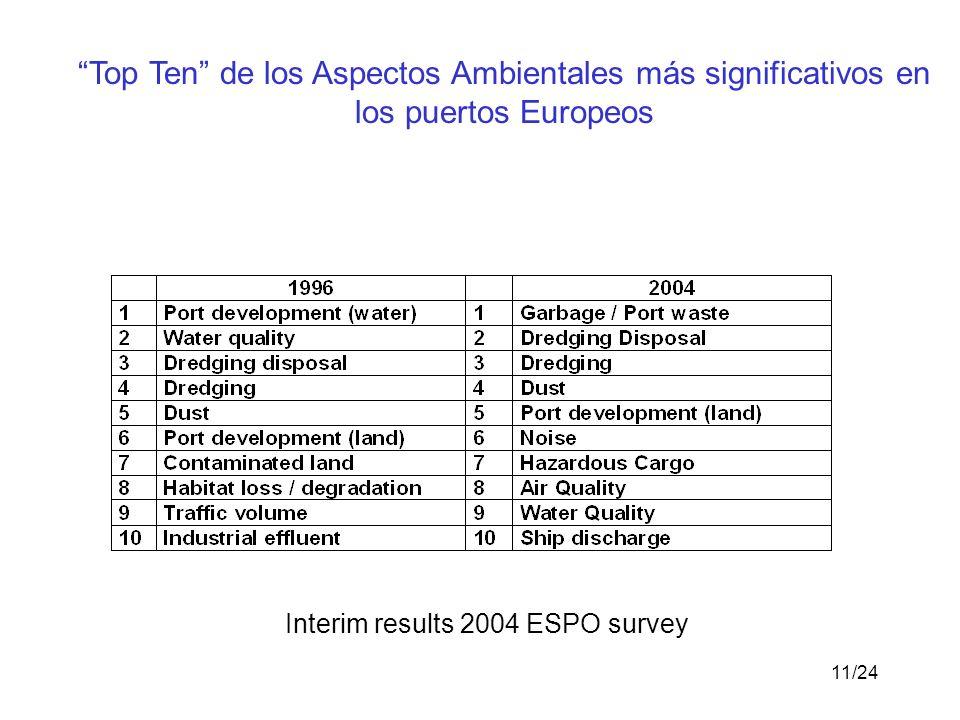 11/24 Top Ten de los Aspectos Ambientales más significativos en los puertos Europeos Interim results 2004 ESPO survey