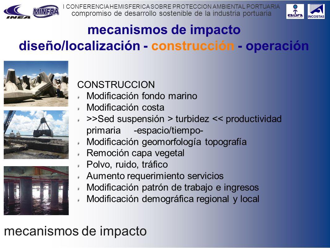 compromiso de desarrollo sostenible de la industria portuaria I CONFERENCIA HEMISFERICA SOBRE PROTECCION AMBIENTAL PORTUARIA mecanismos de impacto CON