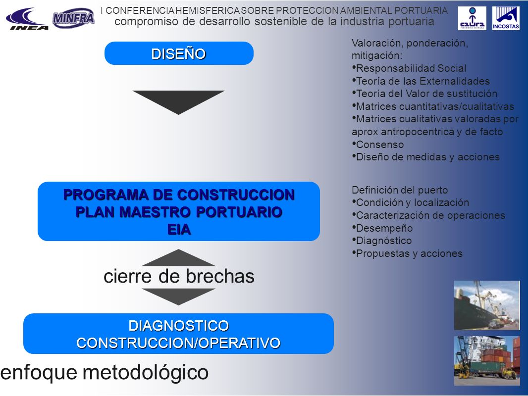 compromiso de desarrollo sostenible de la industria portuaria I CONFERENCIA HEMISFERICA SOBRE PROTECCION AMBIENTAL PORTUARIA enfoque metodológico t PR