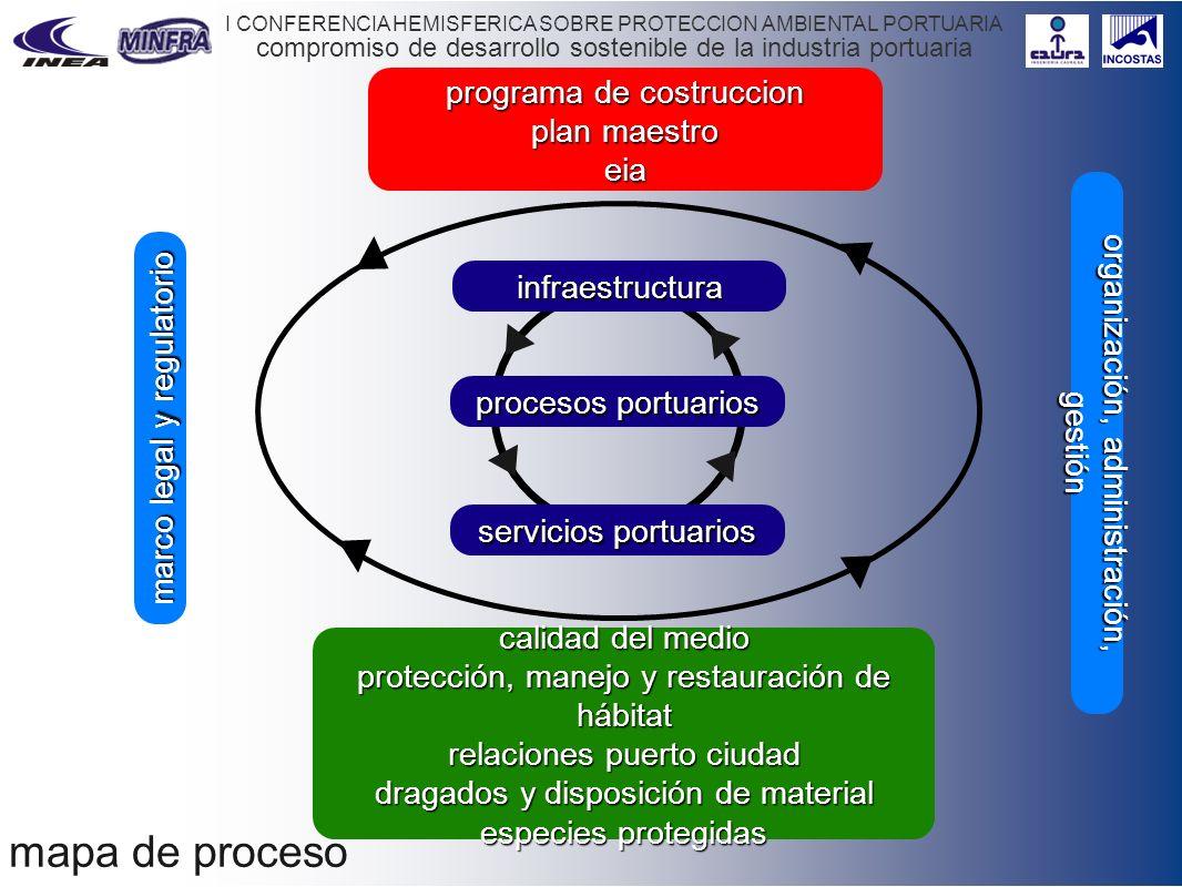 compromiso de desarrollo sostenible de la industria portuaria I CONFERENCIA HEMISFERICA SOBRE PROTECCION AMBIENTAL PORTUARIA mapa de proceso marco leg