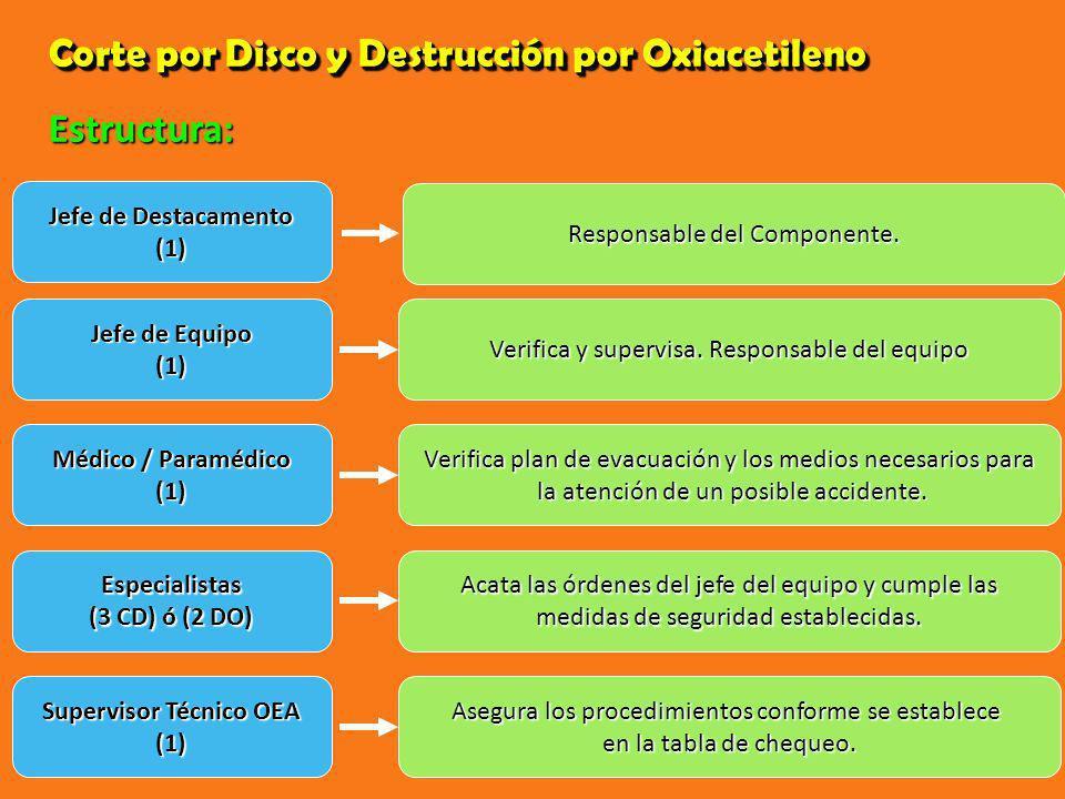Corte por Disco y Destrucción por Oxiacetileno Jefe de Equipo (1) Verifica y supervisa. Responsable del equipo Médico / Paramédico (1) Verifica plan d