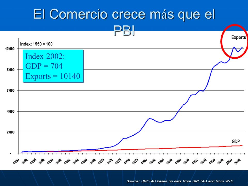 El Comercio crece m á s que el PBI Index 2002: GDP = 704 Exports = 10140 Source: UNCTAD based on data from UNCTAD and from WTO