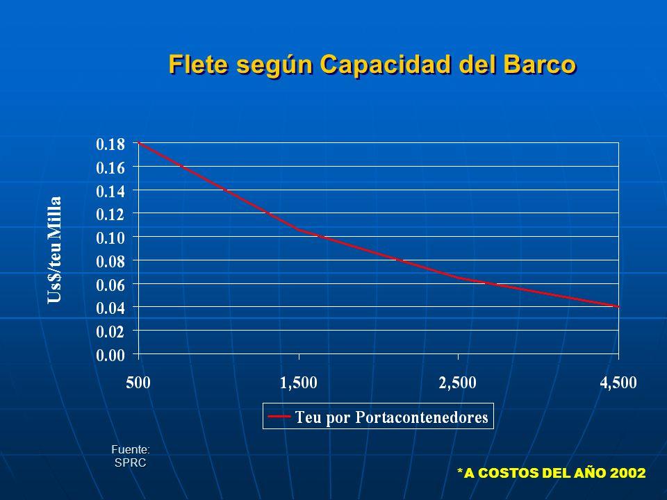 Flete según Capacidad del Barco Fuente: SPRC Us$/teu Milla *A COSTOS DEL AÑO 2002