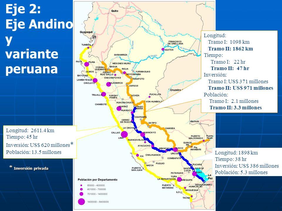 Longitud: 1898 km Tiempo: 38 hr Inversión: US$ 386 millones Población: 5.3 millones Longitud: Tramo I: 1098 km Tramo II: 1862 km Tiempo: Tramo I: 22 h