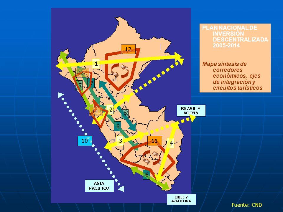 PLAN NACIONAL DE INVERSIÓN DESCENTRALIZADA 2005-2014 Mapa síntesis de corredores económicos, ejes de integración y circuitos turísticos Fuente: CND