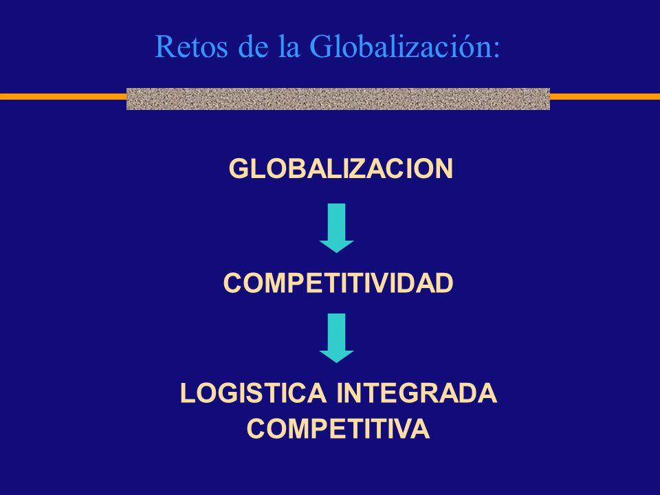 Retos de la Globalización: GLOBALIZACION COMPETITIVIDAD LOGISTICA INTEGRADA COMPETITIVA