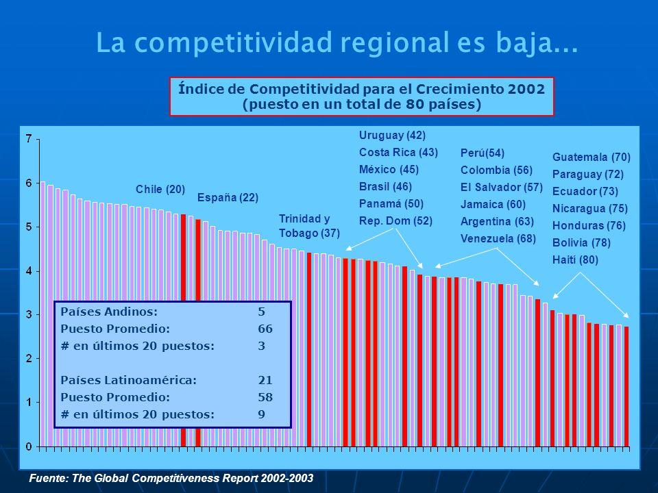 Fuente: The Global Competitiveness Report 2002-2003 Chile (20) Trinidad y Tobago (37) Uruguay (42) Costa Rica (43) México (45) Brasil (46) Panamá (50)