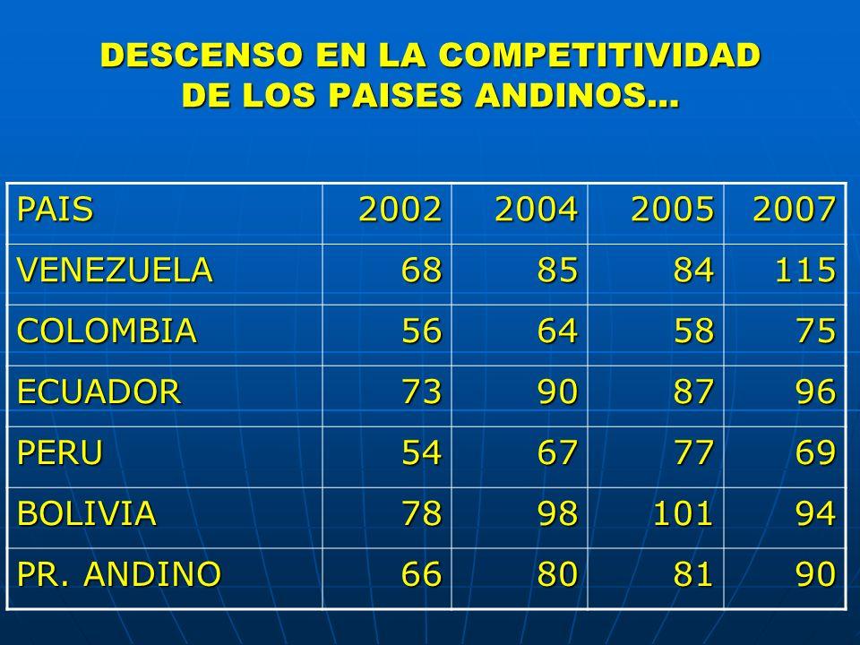 DESCENSO EN LA COMPETITIVIDAD DE LOS PAISES ANDINOS… PAIS2002200420052007 VENEZUELA688584115 COLOMBIA56645875 ECUADOR73908796 PERU54677769 BOLIVIA7898