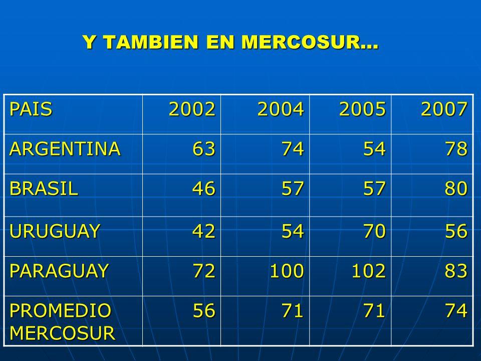 Y TAMBIEN EN MERCOSUR… PAIS2002200420052007 ARGENTINA63745478 BRASIL46575780 URUGUAY42547056 PARAGUAY7210010283 PROMEDIO MERCOSUR 56717174