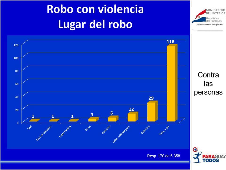 Robo con violencia Lugar del robo Resp. 170 de 5 358 Contra las personas