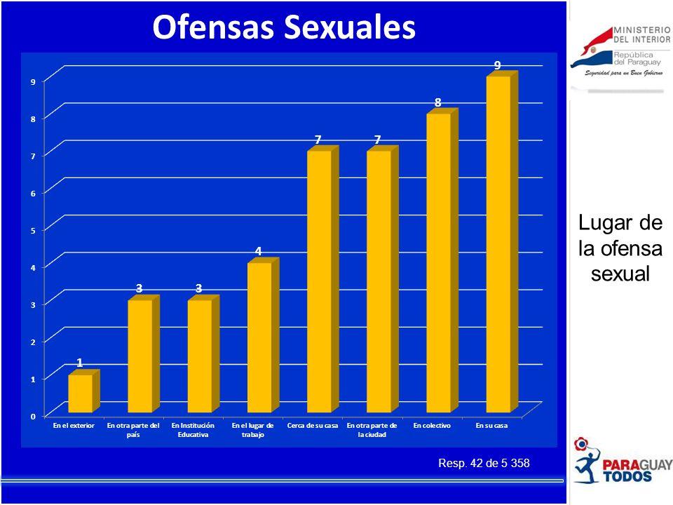 Ofensas Sexuales Resp. 42 de 5 358 Lugar de la ofensa sexual