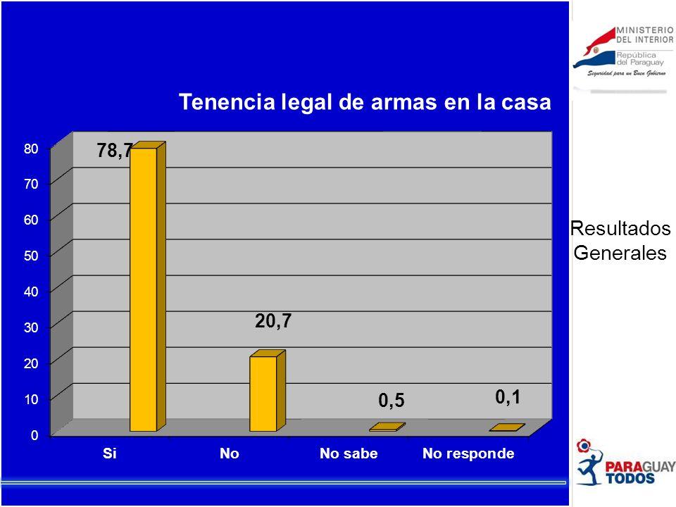 Victimas de lesiones o amenazas Resp. 42 de 5 358 Parentezco o cercanía con el autor