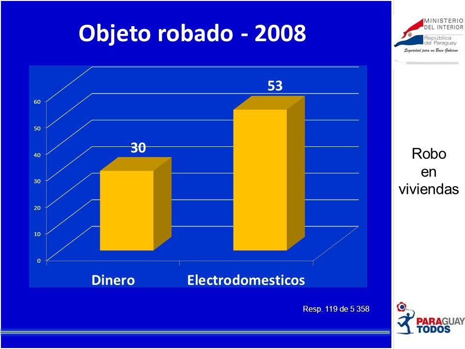 Objeto robado - 2008 Resp. 119 de 5 358 Robo en viviendas