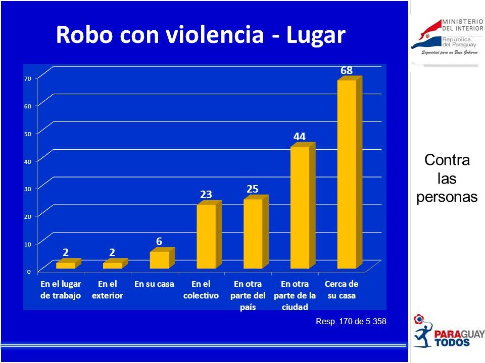 Robo con violencia - Lugar Resp. 170 de 5 358 Contra las personas