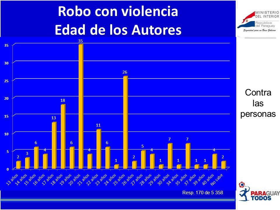 Robo con violencia Sexo de los Autores Resp. 170 de 5 358 Contra las personas