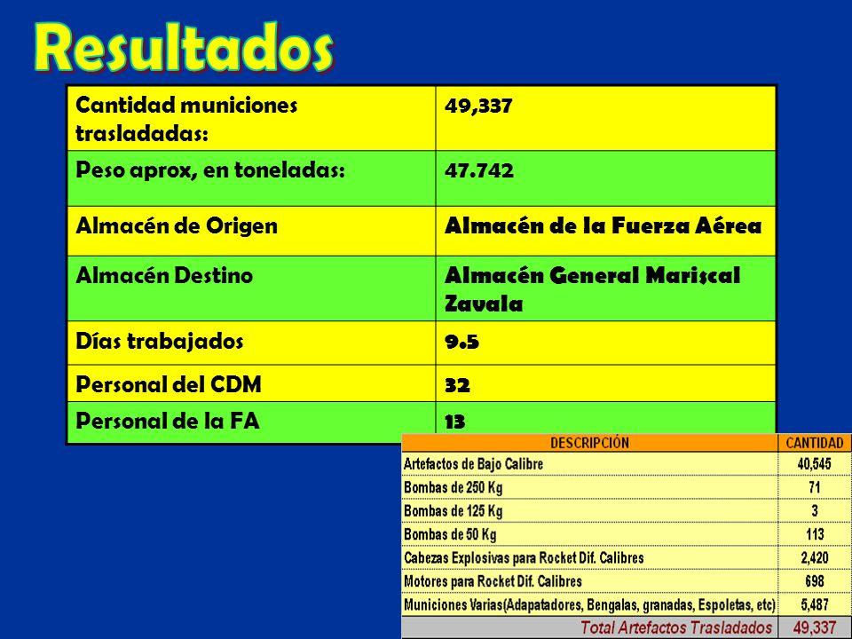 Cantidad municiones trasladadas: 49,337 Peso aprox, en toneladas:47.742 Almacén de Origen Almacén de la Fuerza Aérea Almacén Destino Almacén General M