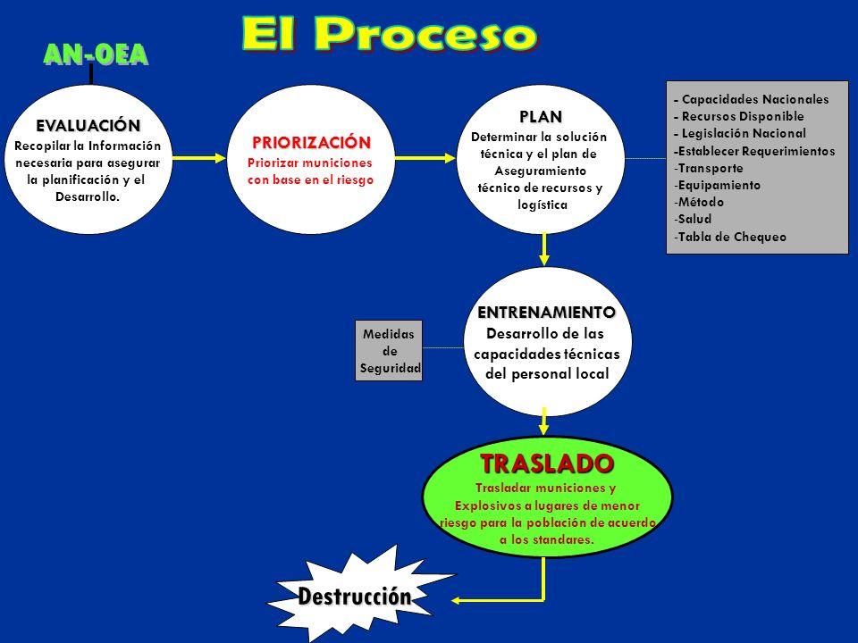 TRASLADO Medidas de Seguridad PLANEAMIENTO - Autorización - Medios a utilizar - Requerimientos Básicos - Tipos de Artefactos - Compatibilidad - Planificación de la Ruta - Desarrollo del Plan - Tabla de Chequeo - Requisitos del Personal - Requisitos del Tiempo - Verificación de Almacenes a los sitios que van a ser transportados PON RESULTADOS EJECUCION