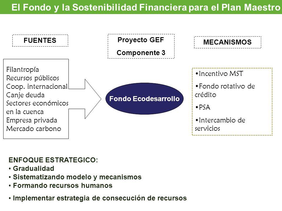 Oportunidades de inversión El Fondo y la Sostenibilidad Financiera para el Plan Maestro Fondo Ecodesarrollo Incentivo MST Fondo rotativo de crédito PS
