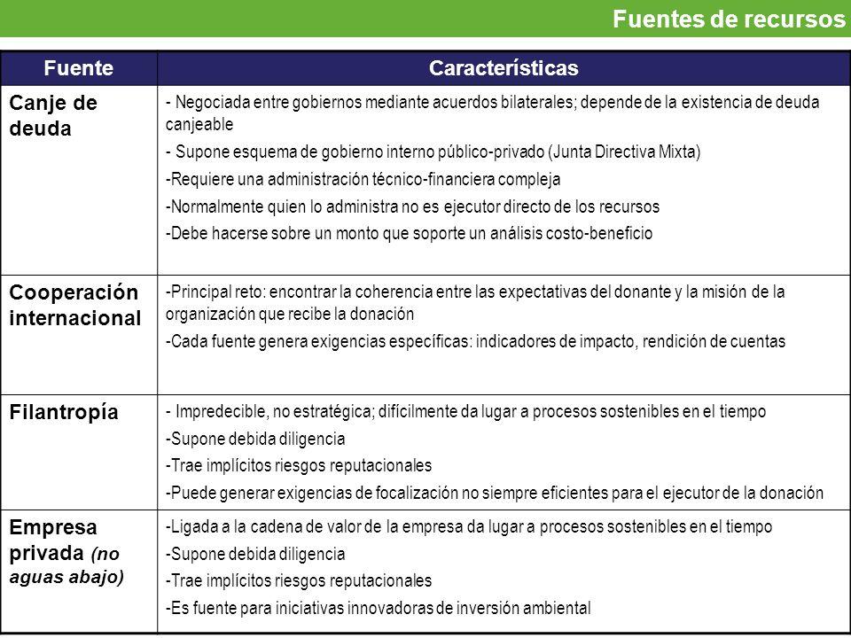 Fuentes de recursos FuenteCaracterísticas Canje de deuda - Negociada entre gobiernos mediante acuerdos bilaterales; depende de la existencia de deuda