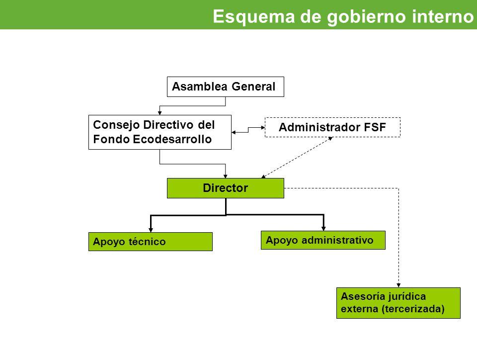 Oportunidades de inversión Esquema de gobierno interno Asamblea General Consejo Directivo del Fondo Ecodesarrollo Administrador FSF Director Apoyo adm