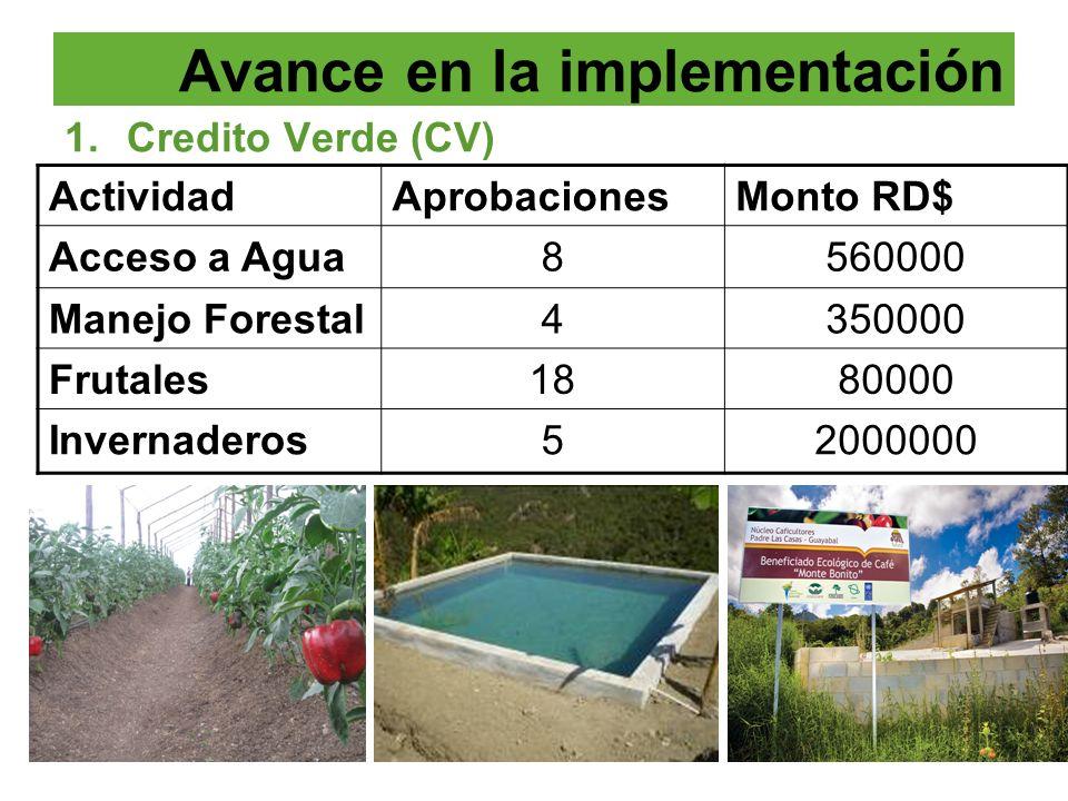 1.Credito Verde (CV) ActividadAprobacionesMonto RD$ Acceso a Agua8560000 Manejo Forestal4350000 Frutales1880000 Invernaderos52000000