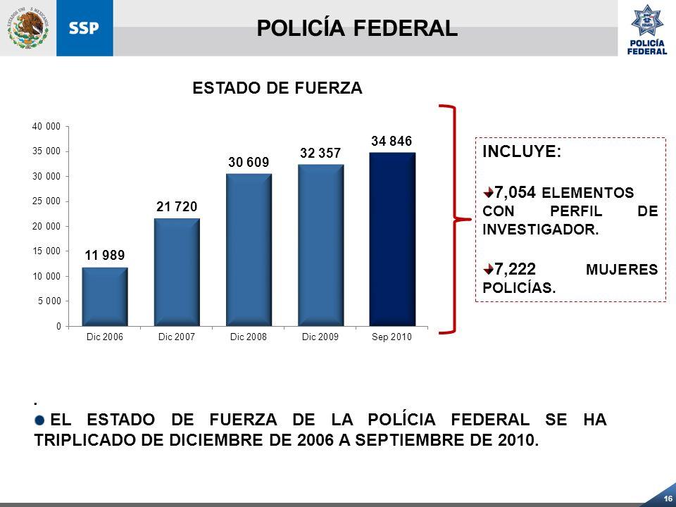 16 ESTADO DE FUERZA INCLUYE: 7,054 ELEMENTOS CON PERFIL DE INVESTIGADOR. 7,222 MUJERES POLICÍAS.. EL ESTADO DE FUERZA DE LA POLÍCIA FEDERAL SE HA TRIP