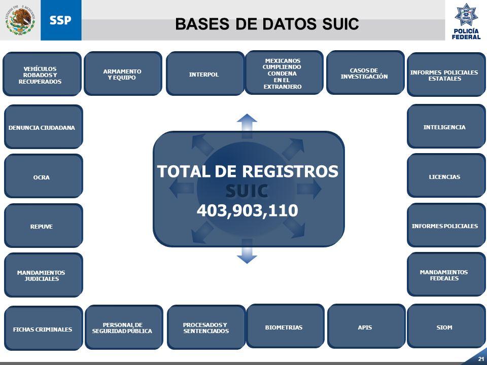 21 BASES DE DATOS SUIC VEHÍCULOS ROBADOS Y RECUPERADOS ARMAMENTO Y EQUIPO INTERPOL MEXICANOS CUMPLIENDO CONDENA EN EL EXTRANJERO CASOS DE INVESTIGACIÓ